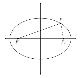 ellipse circle and points A summary of ellipses and circles in 's conic an ellipse is the set of points such that the the distance from the center to any point on the circle is.